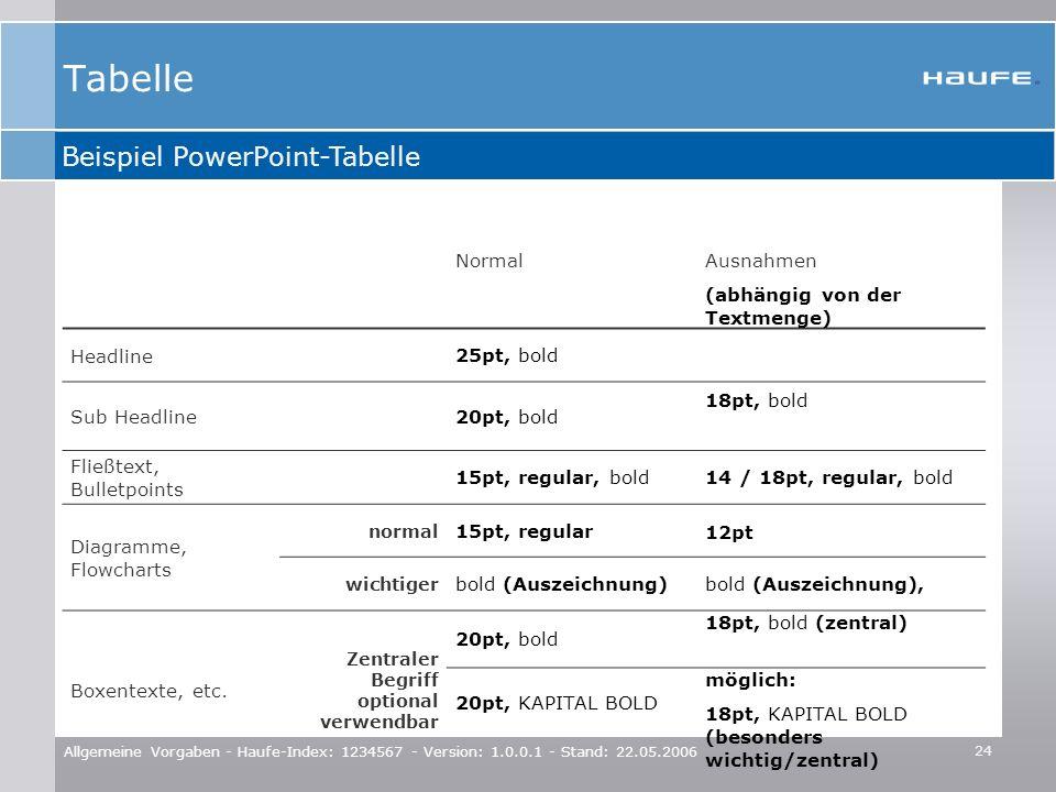 24 Allgemeine Vorgaben - Haufe-Index: 1234567 - Version: 1.0.0.1 - Stand: 22.05.2006 Tabelle NormalAusnahmen (abhängig von der Textmenge) Headline 25p