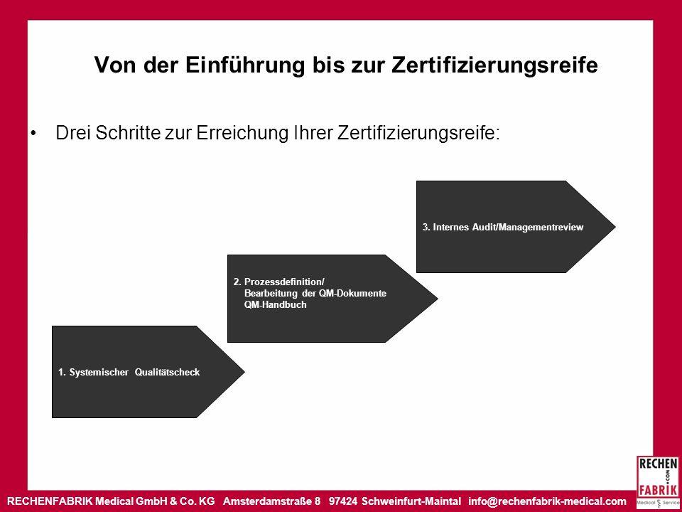 RECHENFABRIK Medical GmbH & Co. KG Amsterdamstraße 8 97424 Schweinfurt-Maintal info@rechenfabrik-medical.com Von der Einführung bis zur Zertifizierung