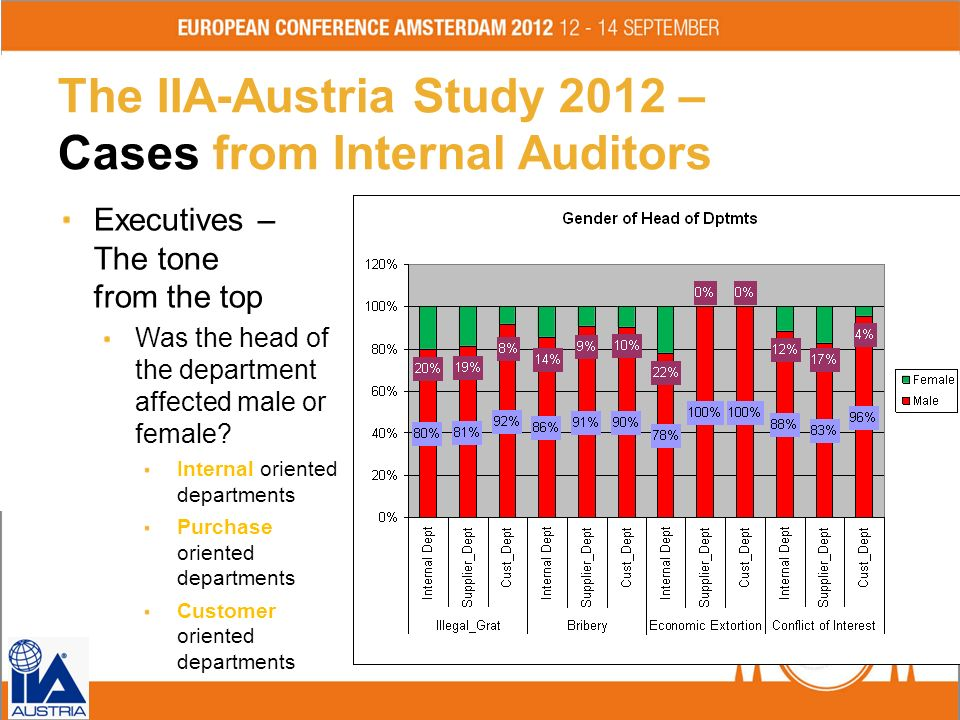 The IIA-Austria Study 2012 – Cases from Internal Auditors Executives – The tone from the top Was the head of the department affected male or female? I