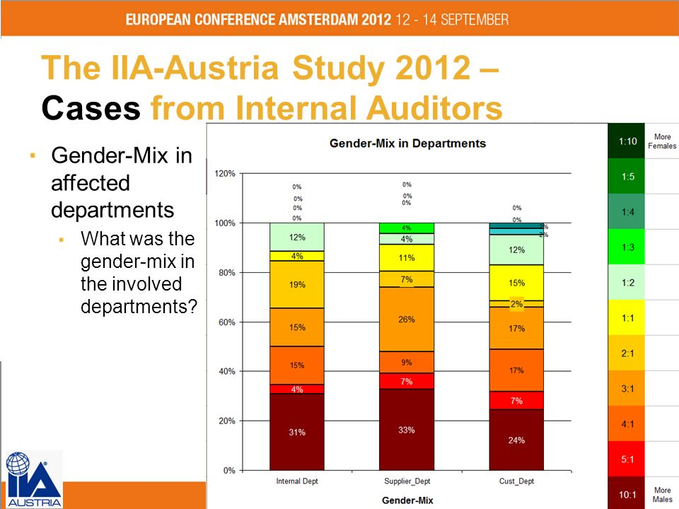 The IIA-Austria Study 2012 – Cases from Internal Auditors Gender-Mix in affected departments What was the gender-mix in the involved departments? Fol