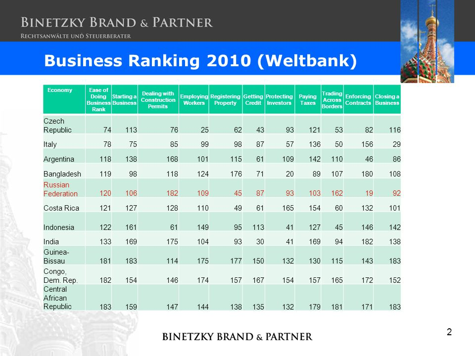 2 Business Ranking 2010 (Weltbank) Economy Ease of Doing Business Rank Starting a Business Dealing with Construction Permits Employing Workers Registe