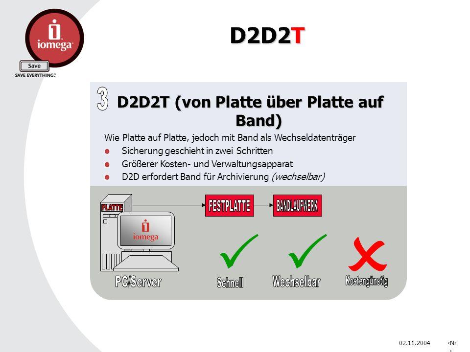 02.11.2004Nr. D2D2T D2D2T (von Platte über Platte auf Band) Wie Platte auf Platte, jedoch mit Band als Wechseldatenträger Sicherung geschieht in zwei
