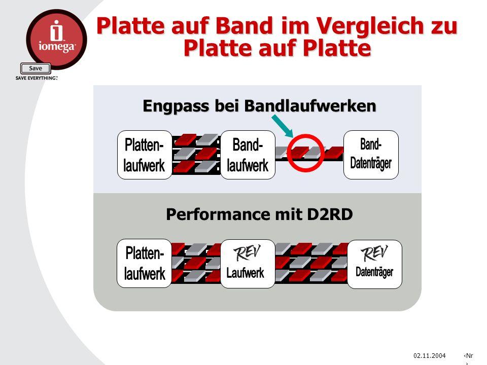 02.11.2004Nr. Platte auf Band im Vergleich zu Platte auf Platte Engpass bei Bandlaufwerken Performance mit D2RD