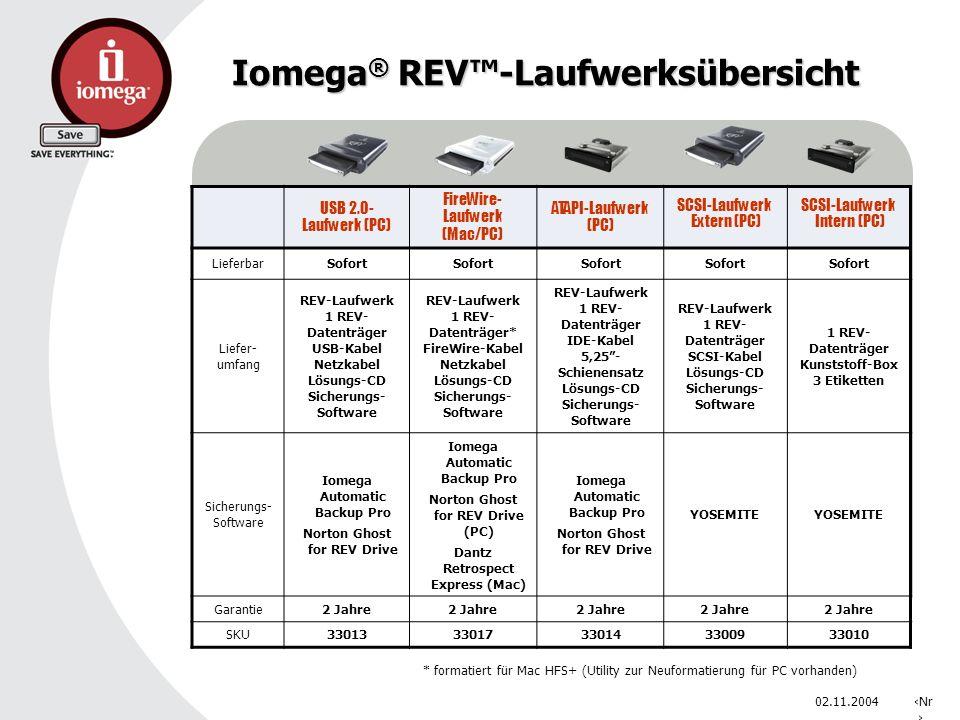 02.11.2004Nr. Iomega ® REV-Laufwerksübersicht * formatiert für Mac HFS+ (Utility zur Neuformatierung für PC vorhanden) USB 2.0- Laufwerk (PC) FireWire