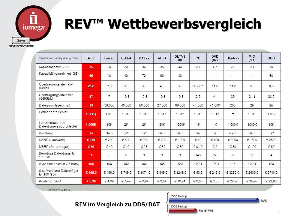 02.11.2004Nr. REV Wettbewerbsvergleich Wettbewerbsanalyse Aug. 2004 REVTravanDDS-4DAT72AIT-1 DLTVS 80 CD DVD (8x) Blu-Ray M-O (9.1) UDO Kapazität nati