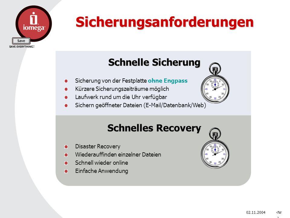 02.11.2004Nr. Sicherungsanforderungen Schnelles Recovery Disaster Recovery Wiederauffinden einzelner Dateien Schnell wieder online Einfache Anwendung