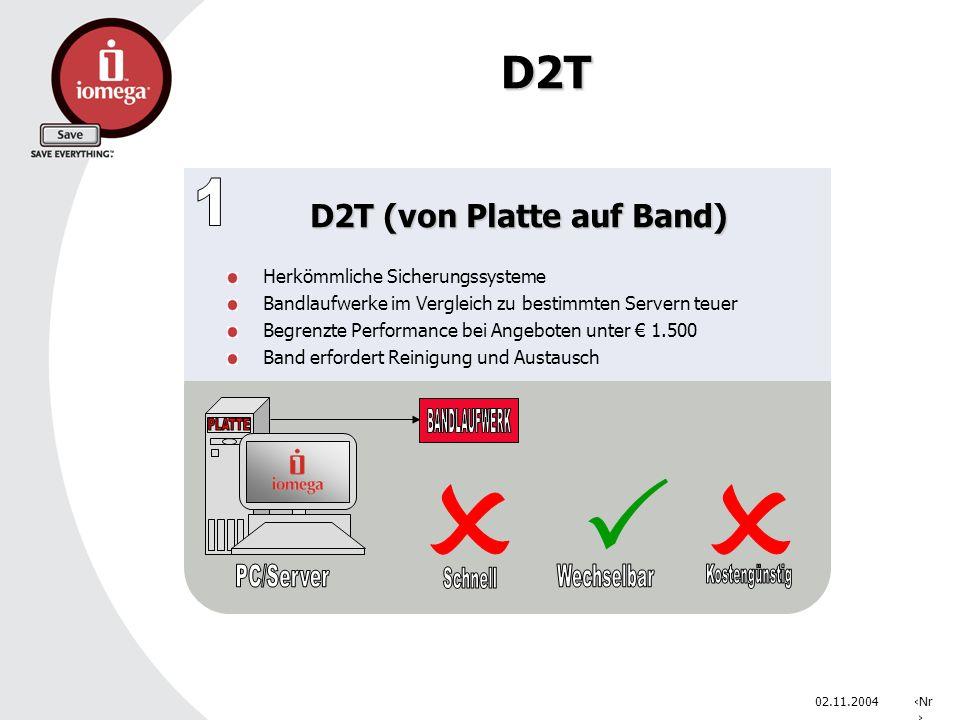 02.11.2004Nr. D2T D2T (von Platte auf Band) Herkömmliche Sicherungssysteme Bandlaufwerke im Vergleich zu bestimmten Servern teuer Begrenzte Performanc