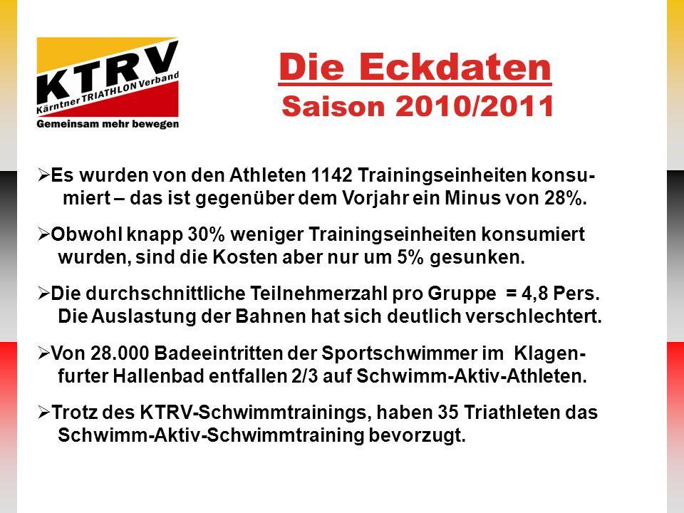 Die Eckdaten Saison 2010/2011 Es wurden von den Athleten 1142 Trainingseinheiten konsu- miert – das ist gegenüber dem Vorjahr ein Minus von 28%. Obwoh