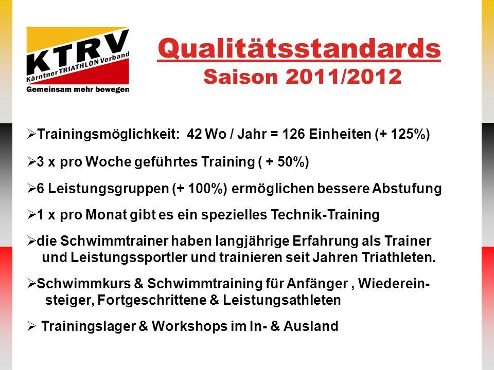 Qualitätsstandards Saison 2011/2012 Trainingsmöglichkeit: 42 Wo / Jahr = 126 Einheiten (+ 125%) 3 x pro Woche geführtes Training ( + 50%) 6 Leistungsg