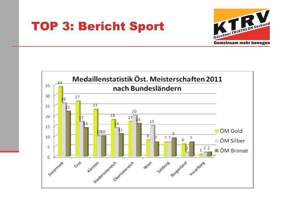 TOP 3: Bericht Sport