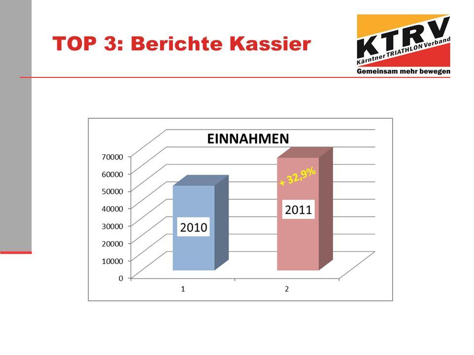 TOP 3: Berichte Kassier
