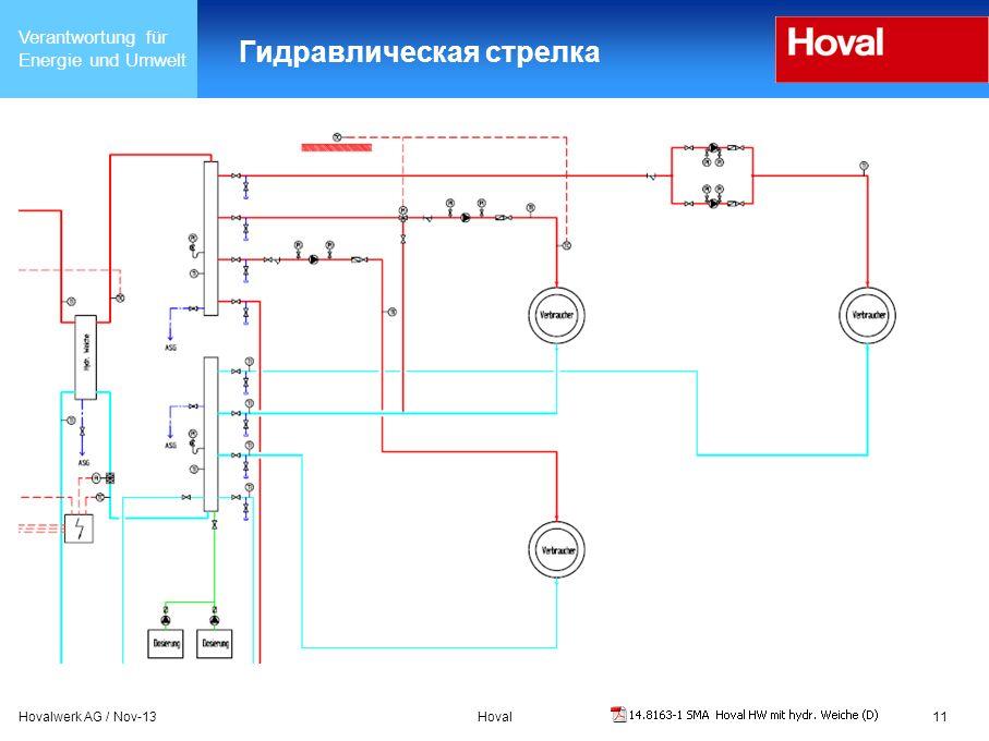 Verantwortung für Energie und Umwelt Hovalwerk AG / Nov-13Hoval11 Гидравлическая стрелка