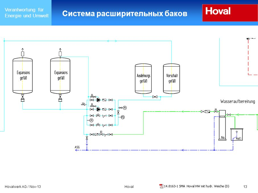 Verantwortung für Energie und Umwelt Hovalwerk AG / Nov-13Hoval13 Система расширительных баков