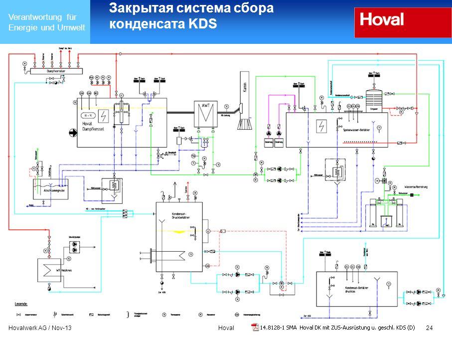 Verantwortung für Energie und Umwelt Hovalwerk AG / Nov-13Hoval24 Закрытая система сбора конденсата KDS
