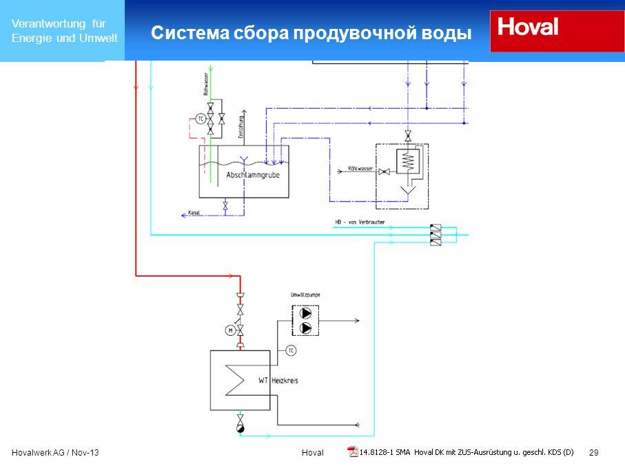 Verantwortung für Energie und Umwelt Hovalwerk AG / Nov-13Hoval29 Система сбора продувочной воды