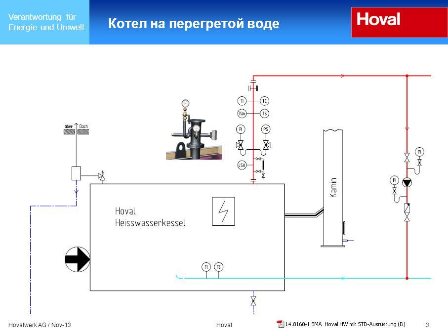 Verantwortung für Energie und Umwelt Hovalwerk AG / Nov-13Hoval14 Стандартное оснащение парового котла