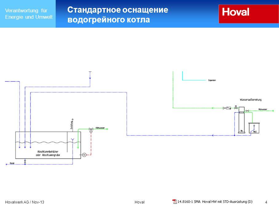 Verantwortung für Energie und Umwelt Hovalwerk AG / Nov-13Hoval4 Стандартное оснащение водогрейного котла