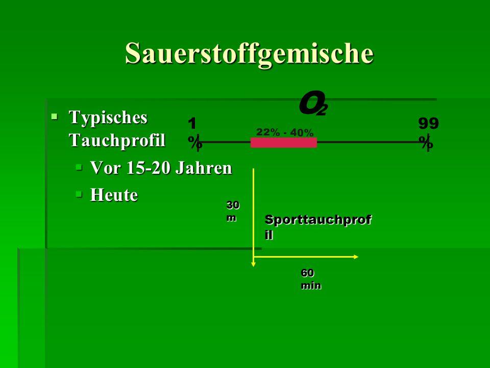 Sauerstoffgemische Typisches Tauchprofil Typisches Tauchprofil Vor 15-20 Jahren Vor 15-20 Jahren Heute Heute 1%1% 99 % O 2 30 m 60 min Sporttauchprof