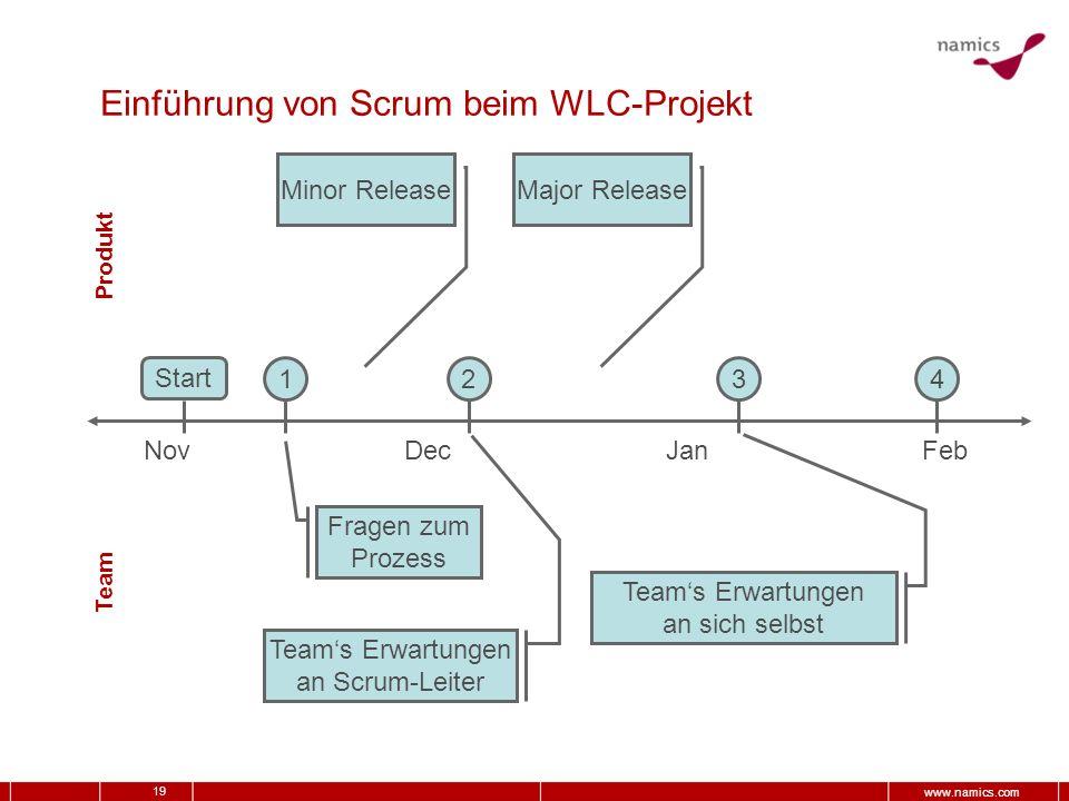 19 www.namics.com Einführung von Scrum beim WLC-Projekt NovDecJanFeb Fragen zum Prozess Teams Erwartungen an Scrum-Leiter 1234 Teams Erwartungen an si