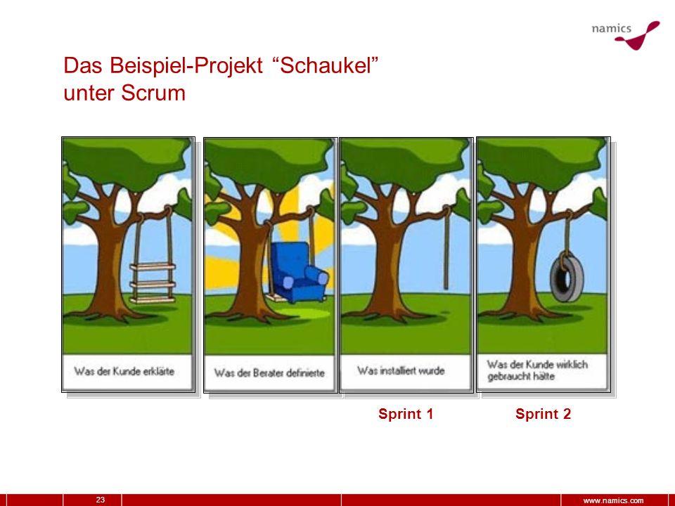 23 www.namics.com Das Beispiel-Projekt Schaukel unter Scrum Sprint 1 Sprint 2