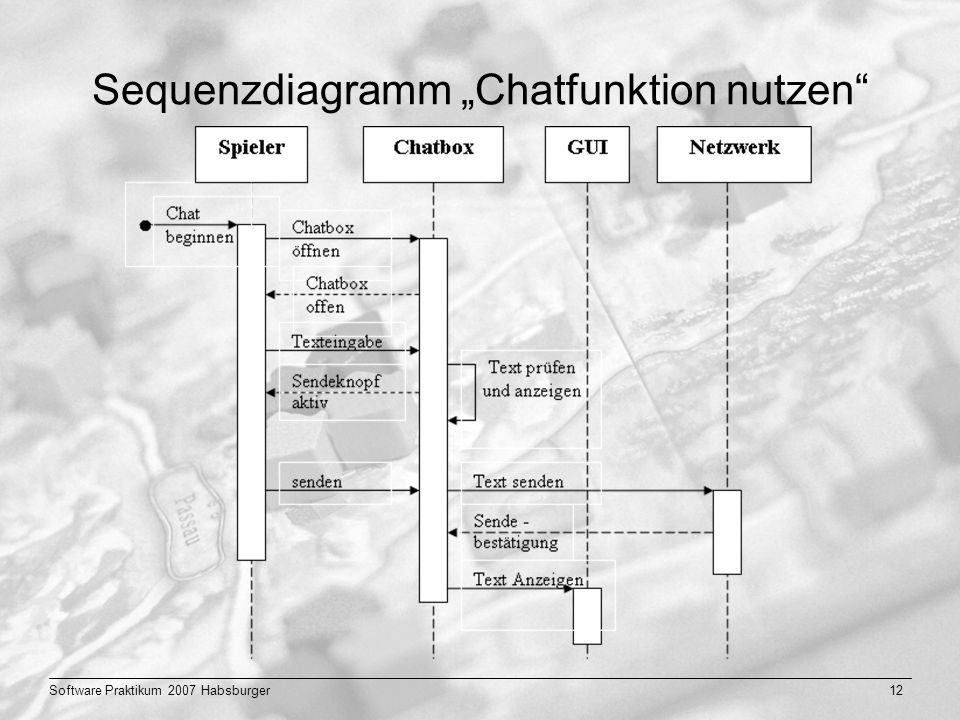 Software Praktikum 2007 Habsburger12 Sequenzdiagramm Chatfunktion nutzen
