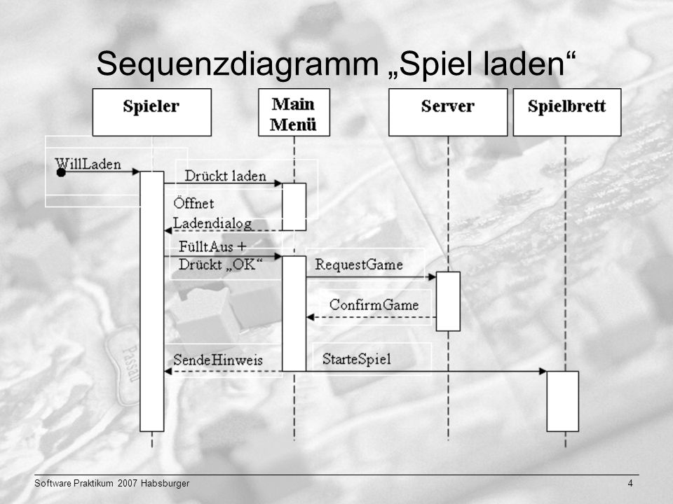 Software Praktikum 2007 Habsburger4 Sequenzdiagramm Spiel laden