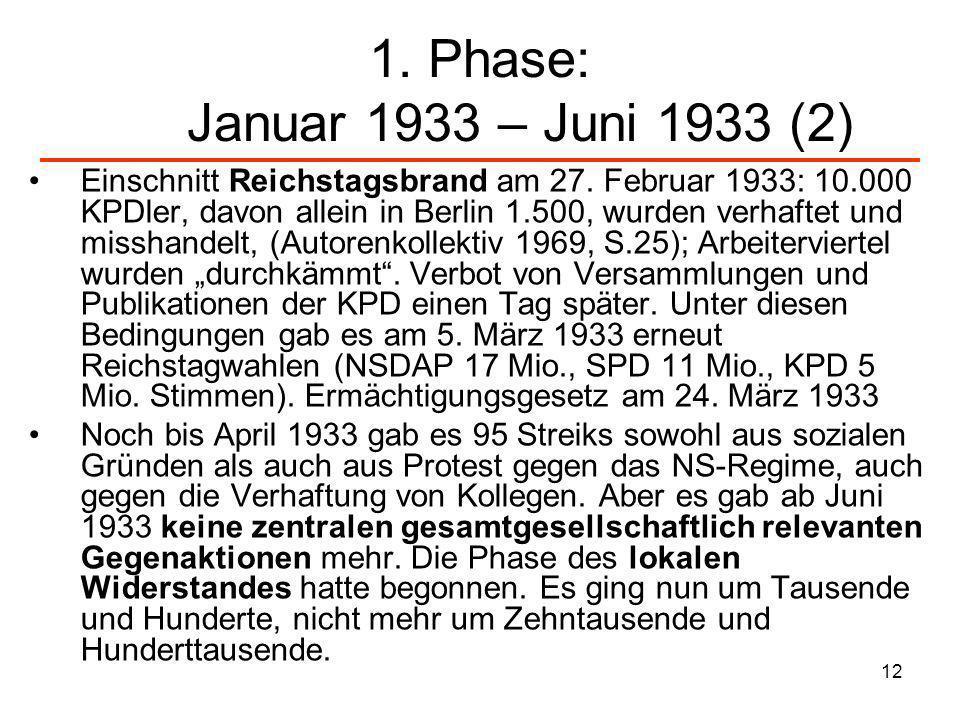 12 1. Phase: Januar 1933 – Juni 1933 (2) Einschnitt Reichstagsbrand am 27. Februar 1933: 10.000 KPDler, davon allein in Berlin 1.500, wurden verhaftet