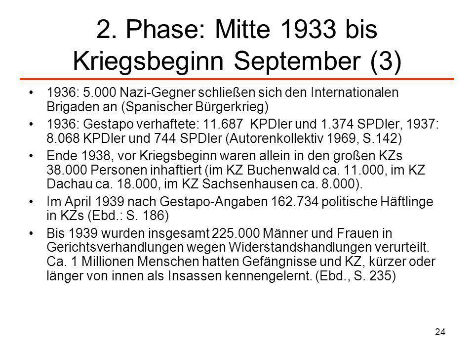 24 2. Phase: Mitte 1933 bis Kriegsbeginn September (3) 1936: 5.000 Nazi-Gegner schließen sich den Internationalen Brigaden an (Spanischer Bürgerkrieg)
