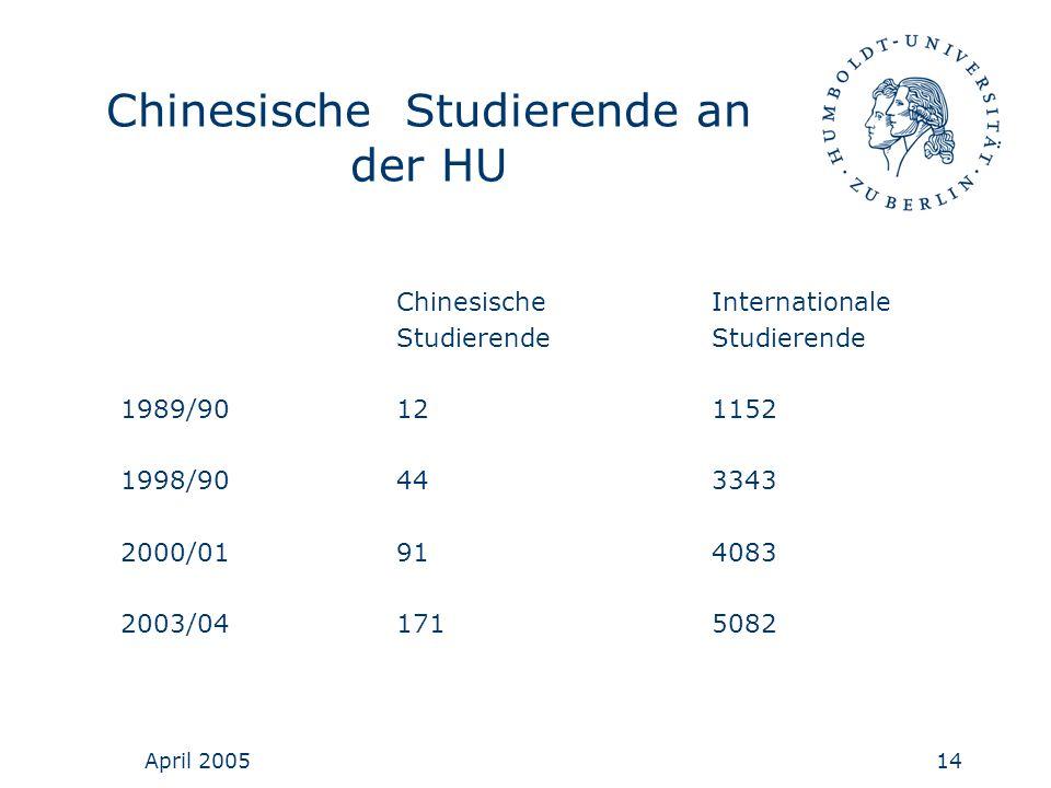 April 200514 Chinesische Studierende an der HU Chinesische InternationaleStudierende 1989/90121152 1998/90443343 2000/01914083 2003/041715082