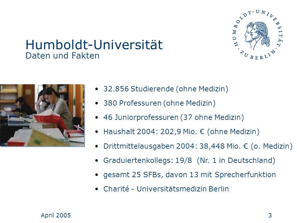 April 20053 Humboldt-Universität Daten und Fakten 32.856 Studierende (ohne Medizin) 380 Professuren (ohne Medizin) 46 Juniorprofessuren (37 ohne Mediz