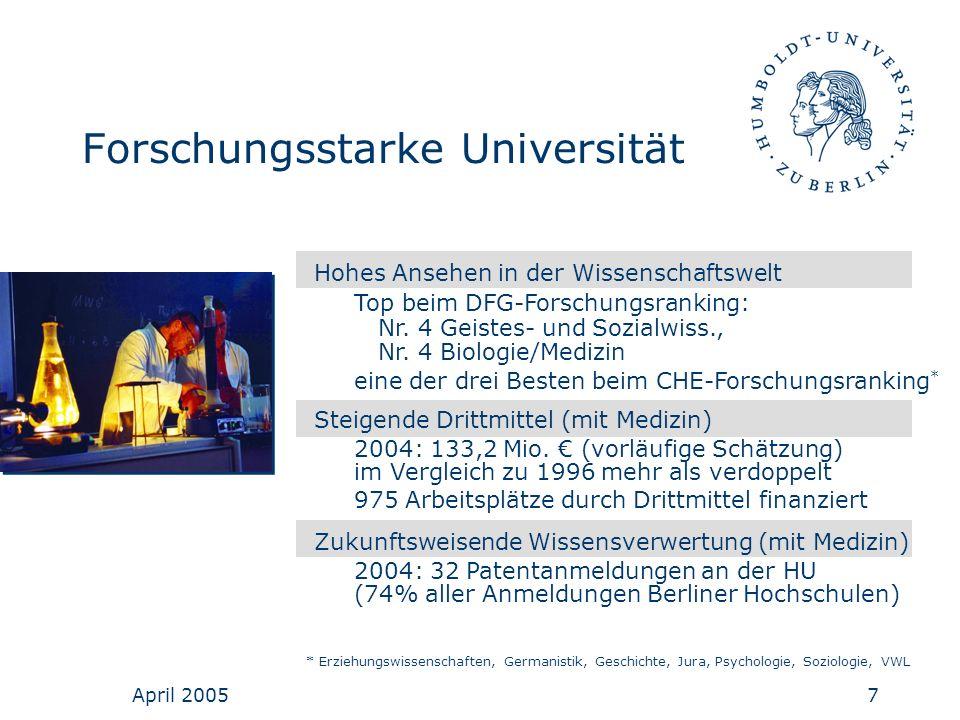 April 20057 Hohes Ansehen in der Wissenschaftswelt Top beim DFG-Forschungsranking: Nr. 4 Geistes- und Sozialwiss., Nr. 4 Biologie/Medizin eine der dre
