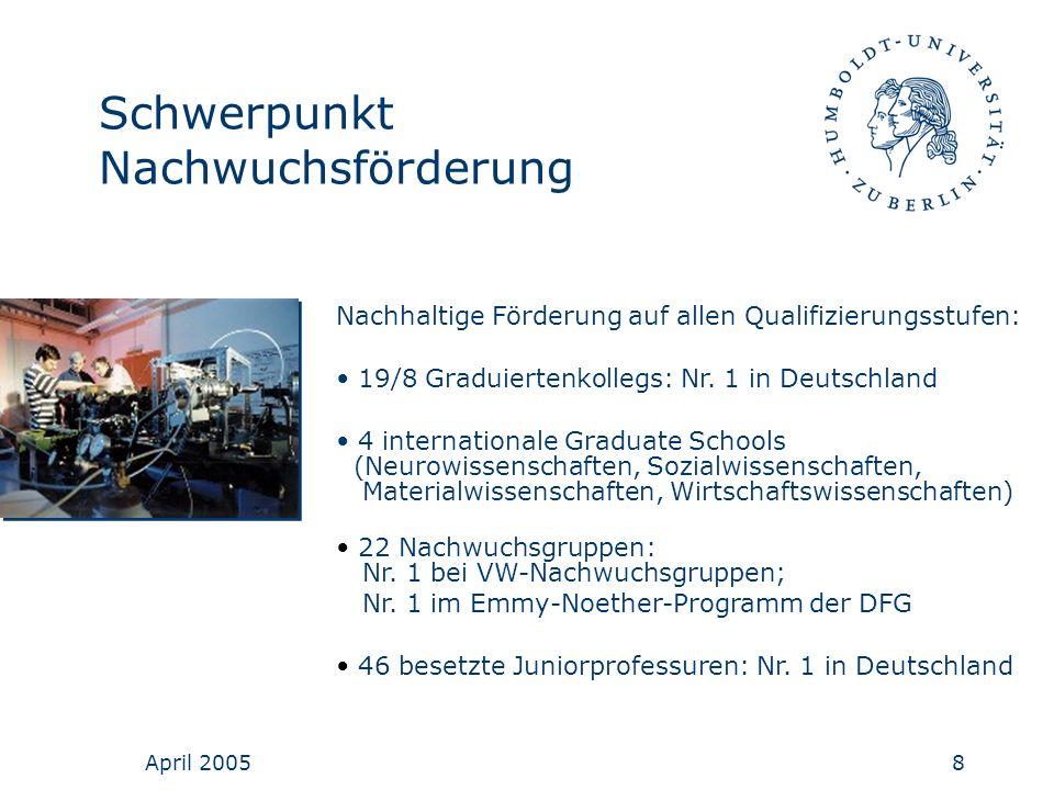 April 20058 Schwerpunkt Nachwuchsförderung Nachhaltige Förderung auf allen Qualifizierungsstufen: 19/8 Graduiertenkollegs: Nr. 1 in Deutschland 4 inte