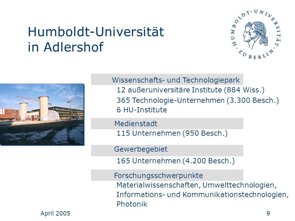 April 20059 Humboldt-Universität in Adlershof Wissenschafts- und Technologiepark 12 außeruniversitäre Institute (884 Wiss.) 365 Technologie-Unternehme