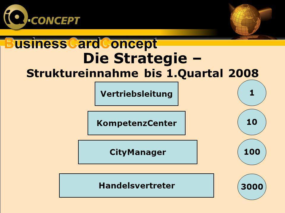 Die Strategie – Struktureinnahme bis 1.Quartal 2008 Vertriebsleitung KompetenzCenter CityManager Handelsvertreter 1 10 100 3000