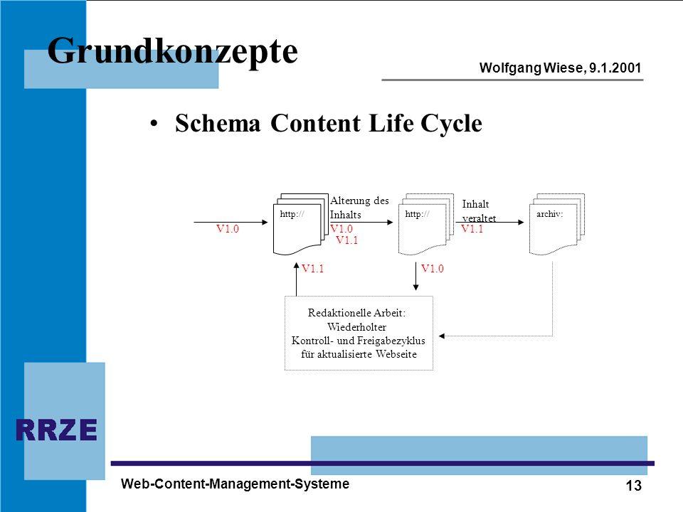13 Wolfgang Wiese, 9.1.2001 Web-Content-Management-Systeme Grundkonzepte Schema Content Life Cycle http:// Redaktionelle Arbeit: Wiederholter Kontroll