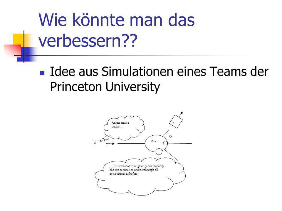 Wie könnte man das verbessern?? Idee aus Simulationen eines Teams der Princeton University Node A A An incoming packet… … is forwarded through only on