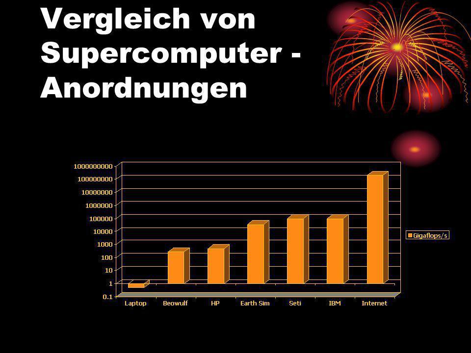 Vergleich von Supercomputer - Anordnungen