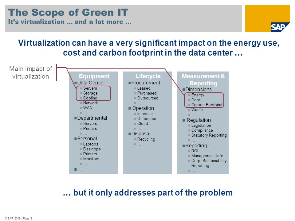 © SAP 2009 / Page 3 The Scope of Green IT Its virtualization … and a lot more … Equipment Data Center Servers Storage Cooling Network WAN … Department