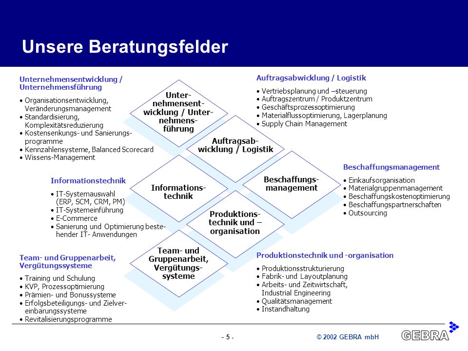 - 5 -© 2002 GEBRA mbH Unter- nehmensent- wicklung / Unter- nehmens- führung Auftragsab- wicklung / Logistik Beschaffungs- management Informations- tec