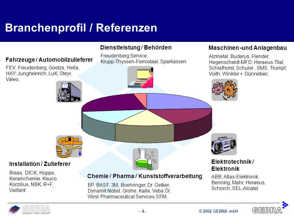 - 6 -© 2002 GEBRA mbH Fahrzeuge / Automobilzulieferer FEV, Freudenberg, Goetze, Hella, HAY, Jungheinrich, LuK, Steyr, Valeo, Installation / Zulieferer