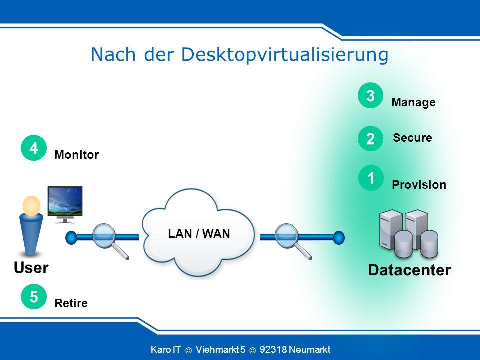 Karo IT Viehmarkt 5 92318 Neumarkt User Datacenter Retire 5 Manage 3 Secure 2 Provision 1 LAN / WAN Monitor 4 Nach der Desktopvirtualisierung
