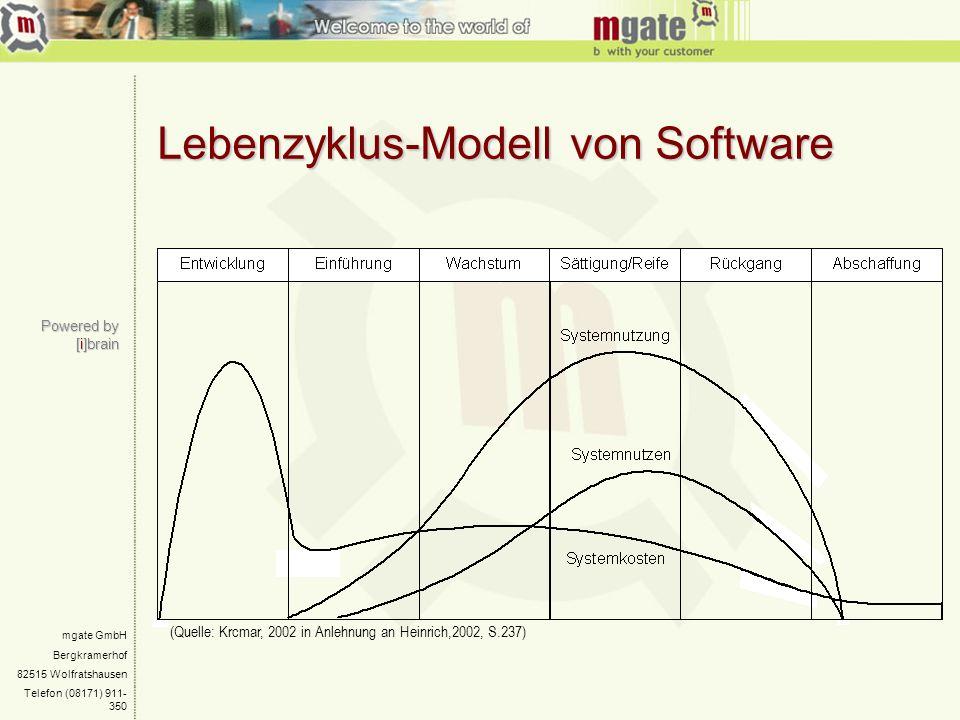 mgate GmbH Bergkramerhof 82515 Wolfratshausen Telefon (08171) 911- 350 Powered by [i]brain Lebenzyklus-Modell von Software (Quelle: Krcmar, 2002 in An