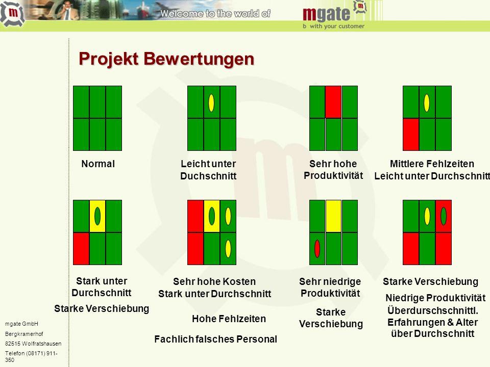 mgate GmbH Bergkramerhof 82515 Wolfratshausen Telefon (08171) 911- 350 Projekt Bewertungen NormalLeicht unter Duchschnitt Sehr hohe Produktivität Mitt