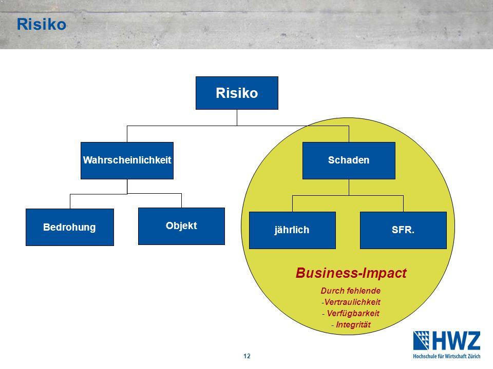 12 Business-Impact Durch fehlende -Vertraulichkeit - Verfügbarkeit - Integrität Risiko WahrscheinlichkeitSchaden Bedrohung Objekt jährlichSFR.