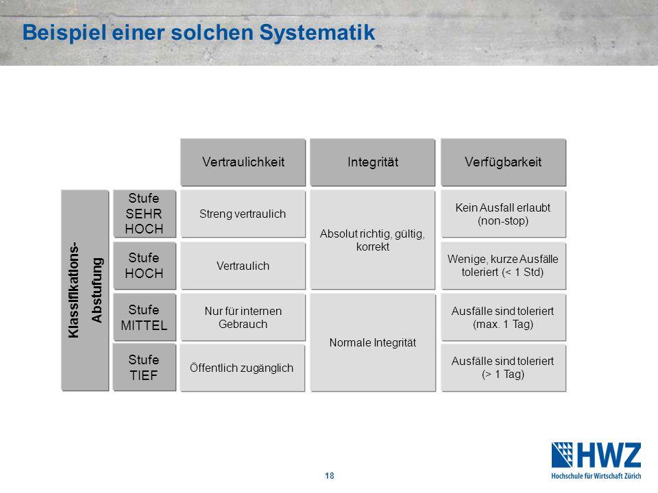 18 Beispiel einer solchen Systematik Klassifikations- Abstufung VertraulichkeitVerfügbarkeitIntegrität Stufe SEHR HOCH Stufe HOCH Stufe MITTEL Streng