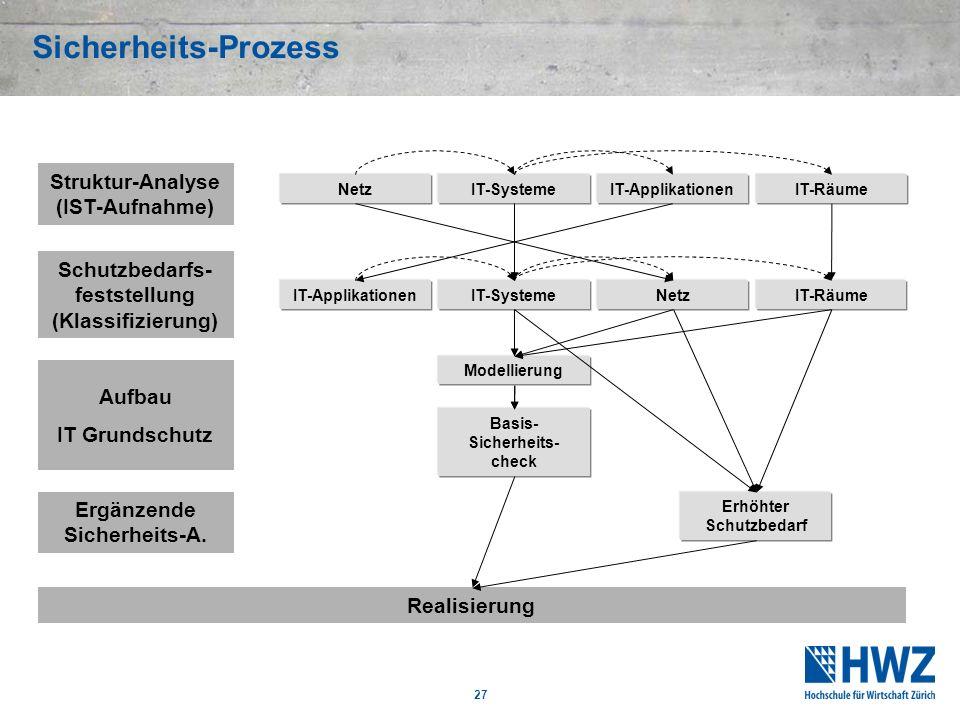 27 Sicherheits-Prozess Struktur-Analyse (IST-Aufnahme) NetzIT-SystemeIT-Applikationen Schutzbedarfs- feststellung (Klassifizierung) NetzIT-SystemeIT-A