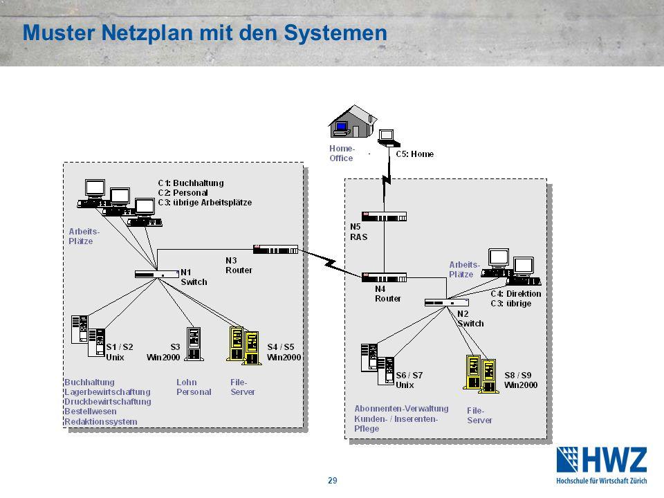 29 Muster Netzplan mit den Systemen