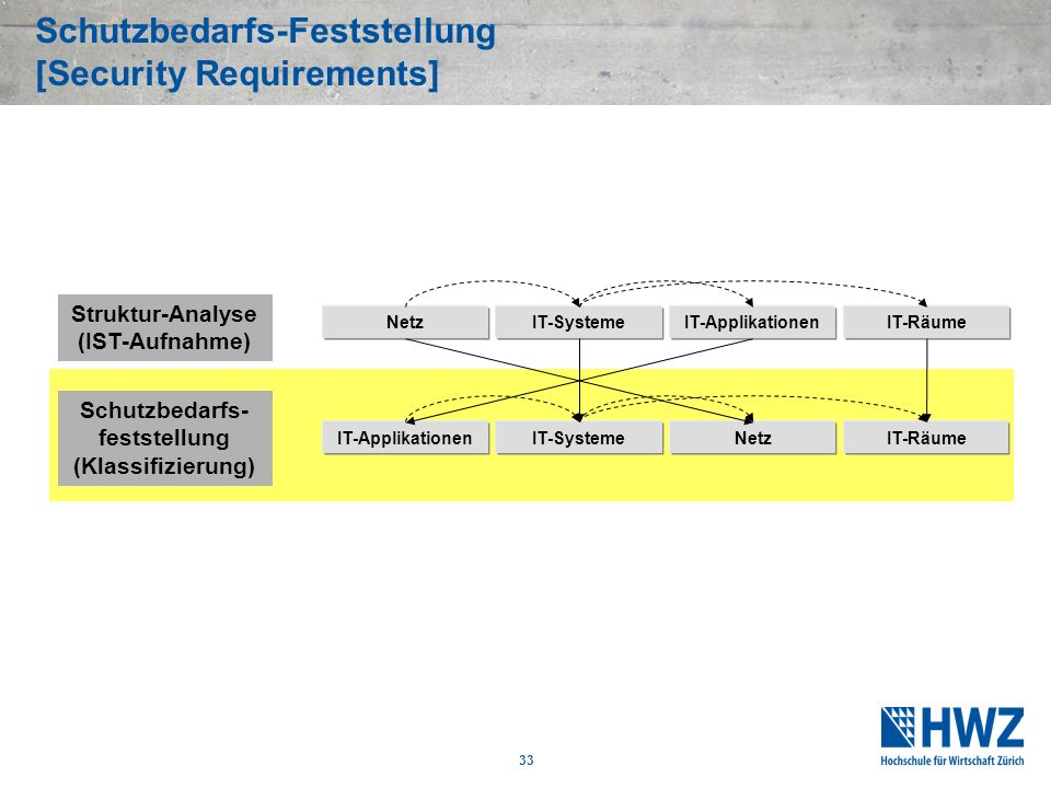 33 Schutzbedarfs-Feststellung [Security Requirements] Struktur-Analyse (IST-Aufnahme) NetzIT-SystemeIT-Applikationen Schutzbedarfs- feststellung (Klas