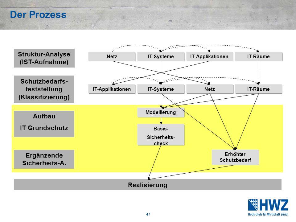 47 Der Prozess Struktur-Analyse (IST-Aufnahme) NetzIT-SystemeIT-Applikationen Schutzbedarfs- feststellung (Klassifizierung) NetzIT-SystemeIT-Applikati