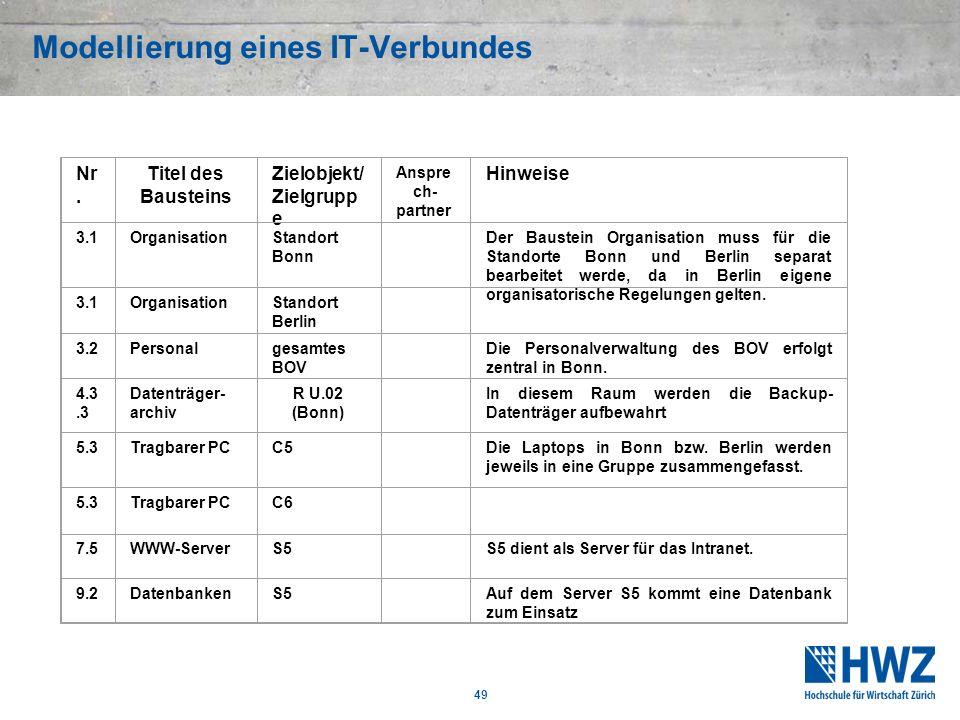 49 Modellierung eines IT-Verbundes Nr. Titel des Bausteins Zielobjekt/ Zielgrupp e Anspre ch- partner Hinweise 3.1OrganisationStandort Bonn Der Bauste